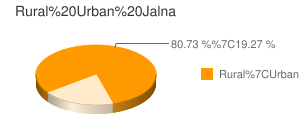 Jalna census population
